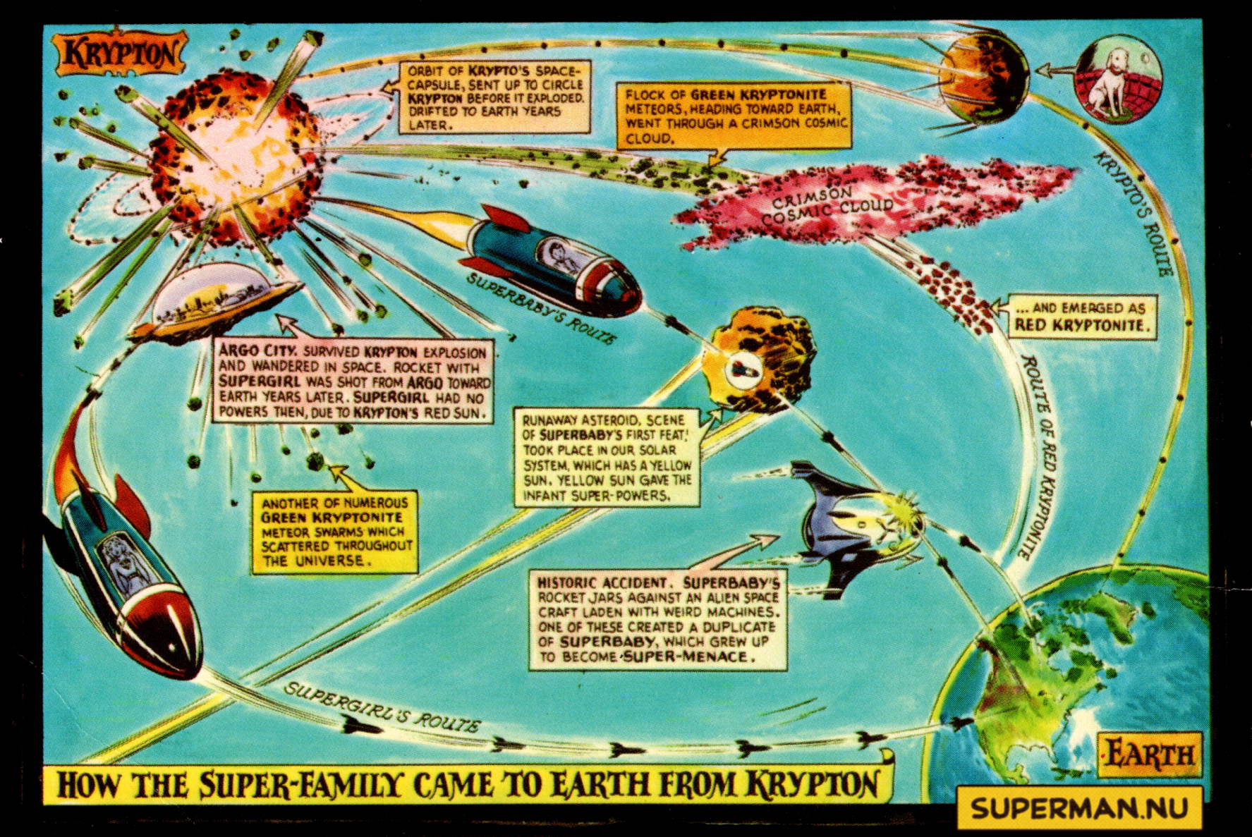 How the Super-Family Came to Earth from Krypton